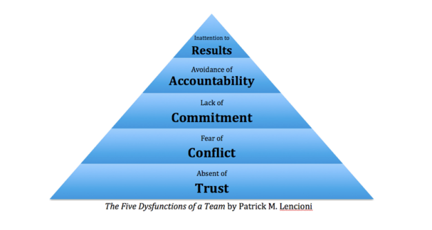 five_dysfunctions_of_team_2